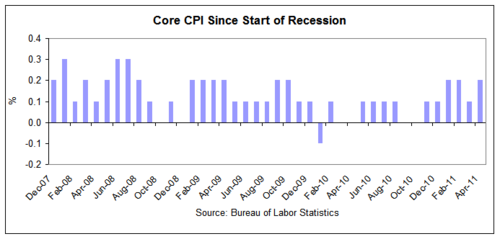 cpi 2011-04 core.png