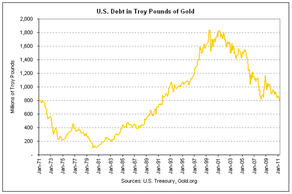 debt in gold 2011-04.png
