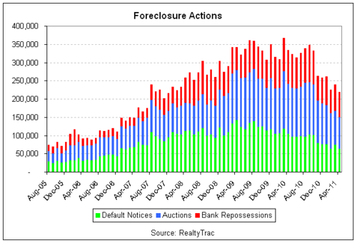 foreclose activity 2011-04 bars.png