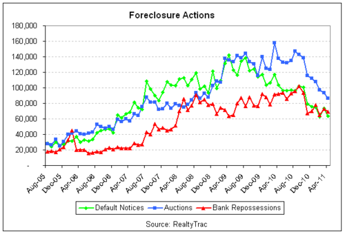 foreclose activity 2011-04 lines.png