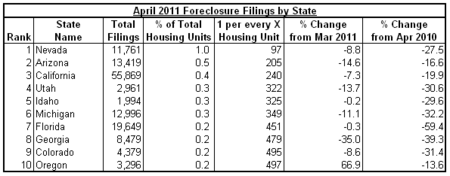 foreclose activity 2011-04 state.png