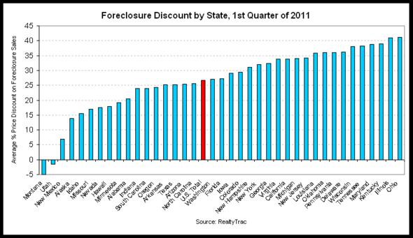 foreclosure discount 2011-q1.png