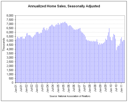 home sales 2011-04.png