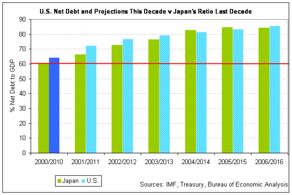 japan u.s. net debt to GDP 2010 side-by-side.png