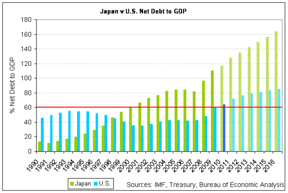 japan u.s. net debt to GDP 2010.png