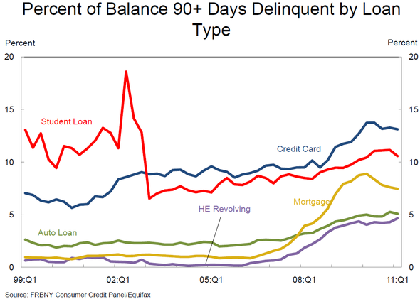 loan delinquencies by type 2011-q1.png