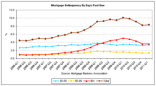 mba delinquency 2011-q1.png