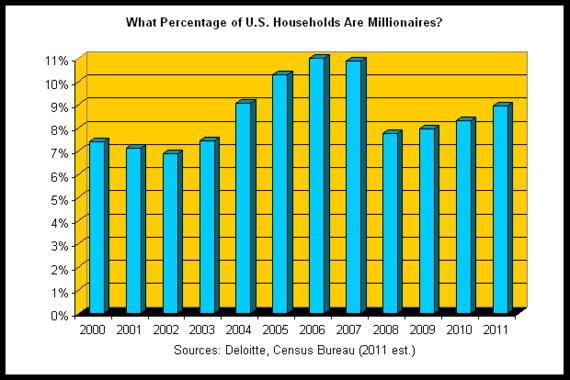 millionaire density 2011-05.png