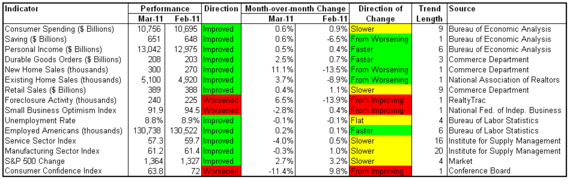 month in review 2011-03.png
