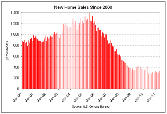 new home sales 2011-04.png