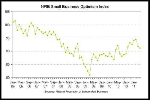 nfib opt 2011-04.png