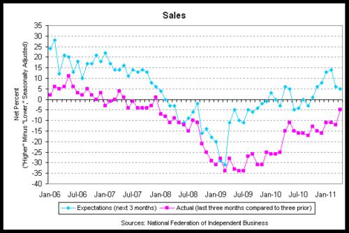 nfib sales 2011-04.png
