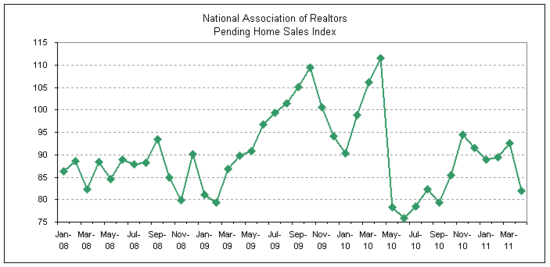 pending home sales 2011-04.png