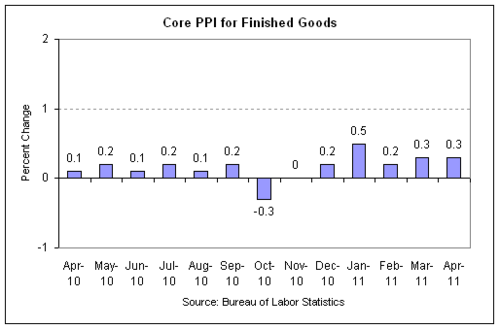 ppi 2011-04 core.png