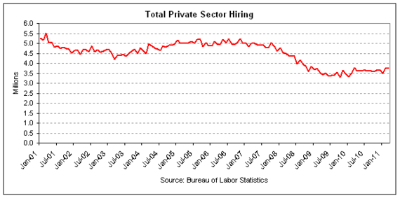 private sector hiring 2011-03 v2.png