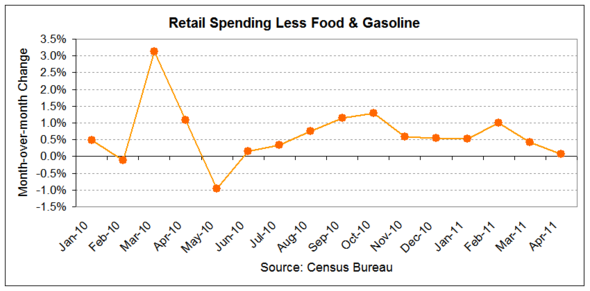retail spending less f&e 2011-04.png