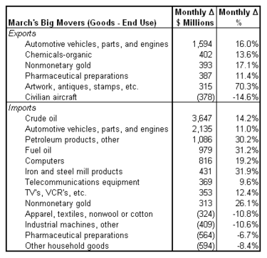 trade 2011-03 movers.png