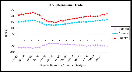 trade 2011-03 summary.png