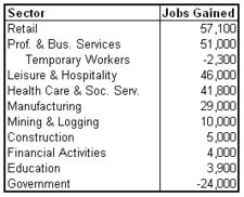 unemp 2011-04 sectors.png