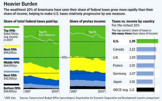 wsj taxes share rate.png