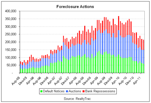 foreclosures 2011-05 bars.png