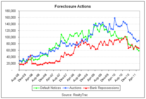 foreclosures 2011-05 lines.png