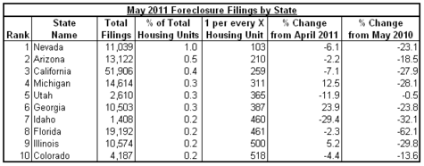 foreclosures 2011-05 states.png