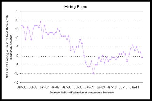 nfib hiring 2011-05.png