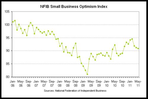 nfib optimism 2011-05.png