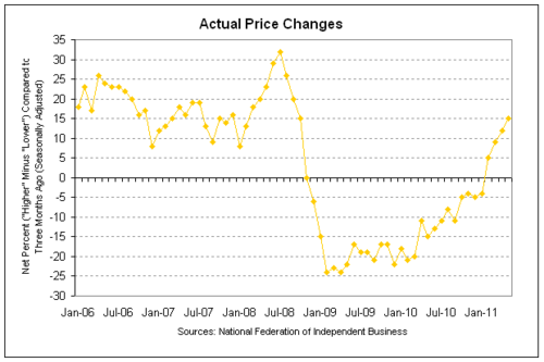 nfib prices 2011-05.png