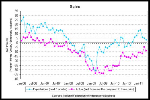 nfib sales 2011-05.png