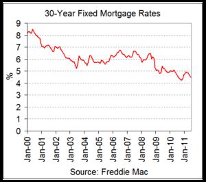 rates 2011-06 v2.png