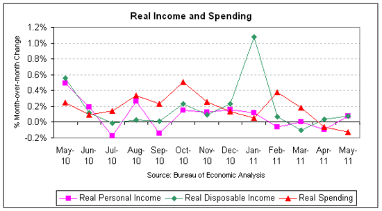 real income spending 2011-05.png