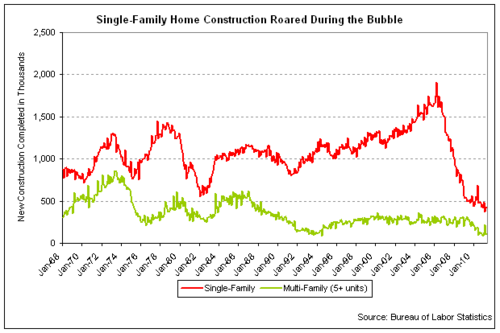 single multifamily new construction 2011-05.png