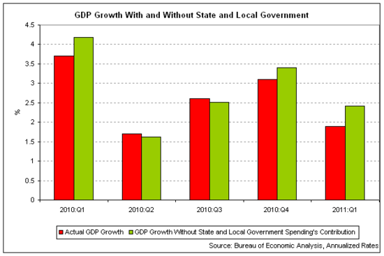 state and local gdp austerity 2011-05.png
