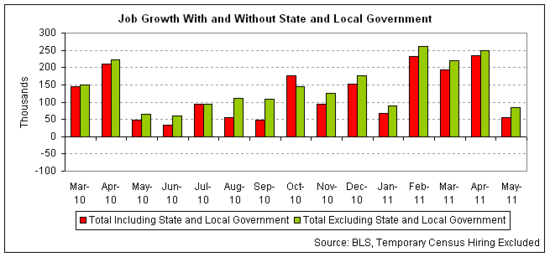 state and local job austerity 2011-05 v2.png