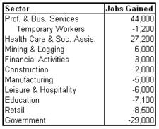 unemp 2011-05 sectors.png