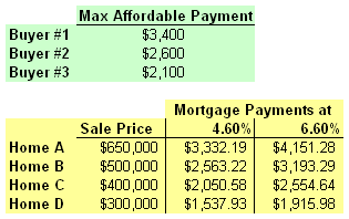 hypothetical housing market 2011-07.png