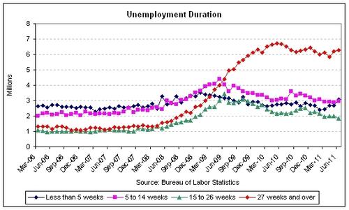unemp duration 2011-06.jpg