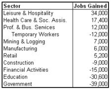 unemp sectors 2011-06.png