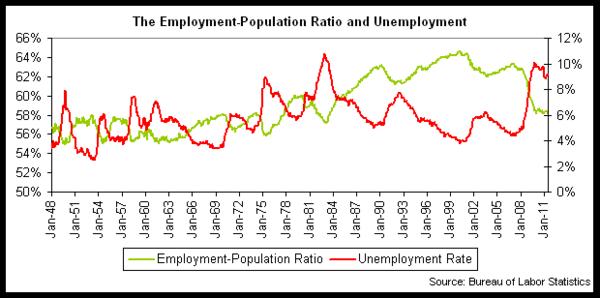 unemp-pop ratio 2011-06.png