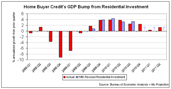 home buyer credit bump to gdp.png