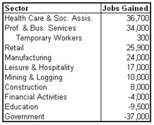 unemp 2011-07 sectors.png