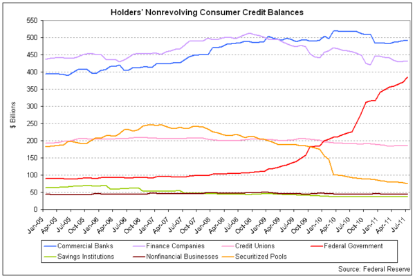 consumer credit holders 2011-07.png