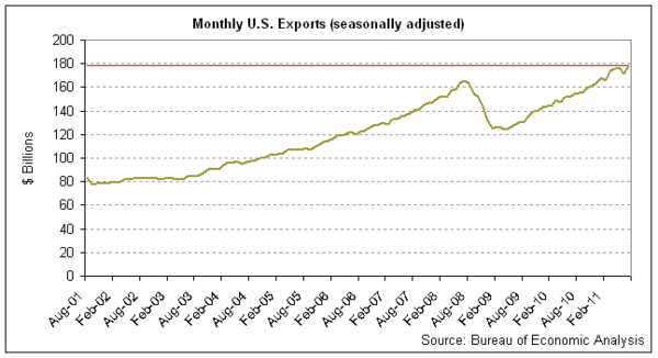 exports 2011-07.png
