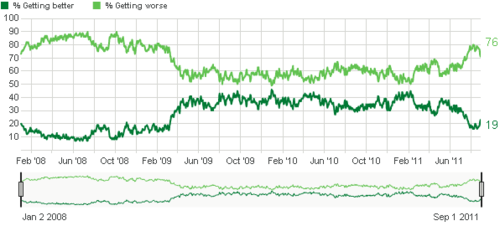 gallup confidence 2011-08.png