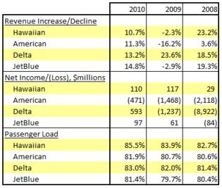 hawaiian air versus others 2010.png