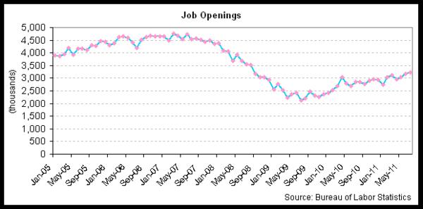 job openings 2011-07.png