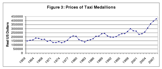 medallion prices last half century.png
