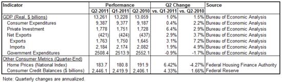 quarterly perf 2011-q2.png